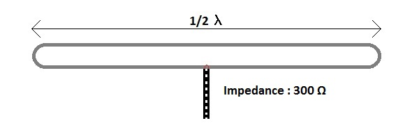 Antenna impedance closed dipole
